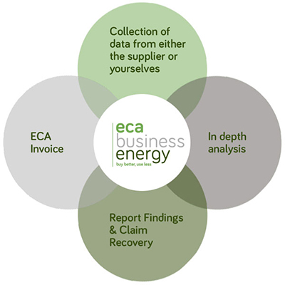 ECA Process Diagram